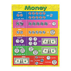 Teacher Created Resources Money Chart 17
