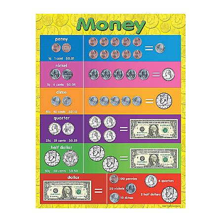 "Teacher Created Resources Money Chart, 17"" x 22"", Multicolor, Pre-K - Grade 8"