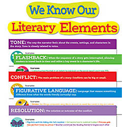Scholastic Literary Elements Bulletin Board Set