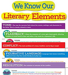 Scholastic Literary Elements Bulletin Board Set Set Of 16 Pieces By