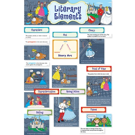 Creative Teaching Press Mini Bulletin Board Set Literary Elements By