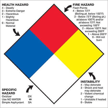 """Tape Logic® Preprinted Shipping Labels, DL1292, Health Hazard Fire Hazard Specific Hazard Reactivity, Square, 10 3/4"""" x 10 3/4"""", Multicolor, Roll Of 50"""