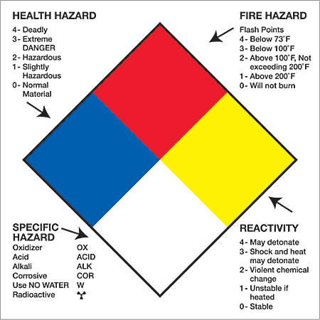 "Tape Logic® Preprinted Shipping Labels, DL1287, Health Hazard Fire Hazard Specific Hazard Reactivity, Square, 2"" x 2"", Multicolor, Roll Of 500"